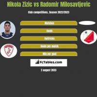 Nikola Zizic vs Radomir Milosavljevic h2h player stats