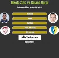 Nikola Zizic vs Roland Ugrai h2h player stats