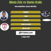 Nikola Zizic vs Slavko Bralic h2h player stats