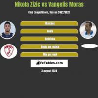 Nikola Zizic vs Vangelis Moras h2h player stats
