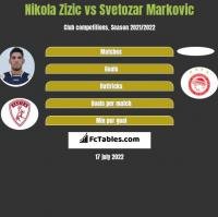 Nikola Zizic vs Svetozar Markovic h2h player stats