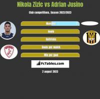 Nikola Zizic vs Adrian Jusino h2h player stats