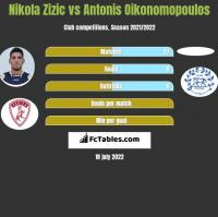 Nikola Zizic vs Antonis Oikonomopoulos h2h player stats
