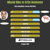 Nikolai Alho vs Arttu Hoskonen h2h player stats