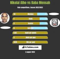 Nikolai Alho vs Baba Mensah h2h player stats