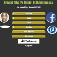 Nikolai Alho vs Daniel O'Shaughnessy h2h player stats