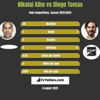 Nikolai Alho vs Diogo Tomas h2h player stats