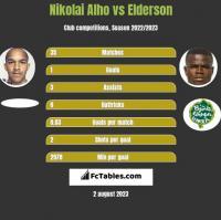 Nikolai Alho vs Elderson h2h player stats