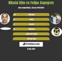 Nikolai Alho vs Felipe Aspegren h2h player stats