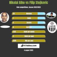 Nikolai Alho vs Filip Stojkovic h2h player stats