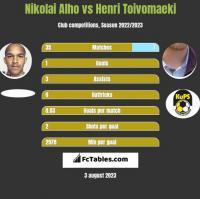 Nikolai Alho vs Henri Toivomaeki h2h player stats