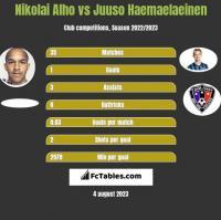Nikolai Alho vs Juuso Haemaelaeinen h2h player stats