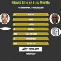 Nikolai Alho vs Luis Murillo h2h player stats