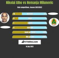 Nikolai Alho vs Nemanja Milunović h2h player stats