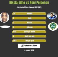 Nikolai Alho vs Roni Peiponen h2h player stats