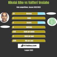 Nikolai Alho vs Valtteri Vesiaho h2h player stats