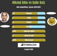 Nikolai Alho vs Kalle Katz h2h player stats