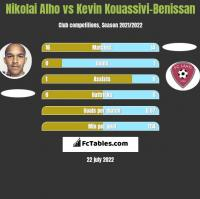 Nikolai Alho vs Kevin Kouassivi-Benissan h2h player stats