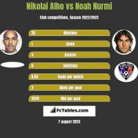 Nikolai Alho vs Noah Nurmi h2h player stats