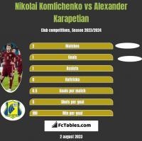 Nikolai Komliczenko vs Alexander Karapetian h2h player stats