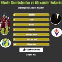 Nikolai Komliczenko vs Aleksandr Kokorin h2h player stats