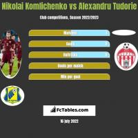 Nikolai Komliczenko vs Alexandru Tudorie h2h player stats