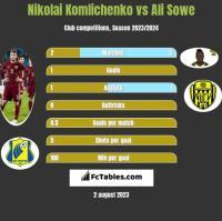 Nikolai Komliczenko vs Ali Sowe h2h player stats