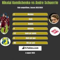 Nikolai Komlichenko vs Andre Schuerrle h2h player stats