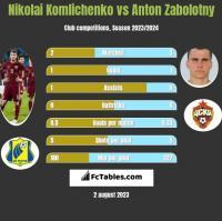 Nikolai Komliczenko vs Anton Zabolotny h2h player stats