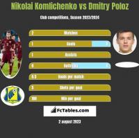 Nikolai Komliczenko vs Dmitry Poloz h2h player stats