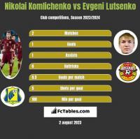 Nikolai Komliczenko vs Evgeni Lutsenko h2h player stats