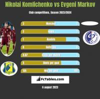 Nikolai Komliczenko vs Evgeni Markov h2h player stats