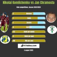 Nikolai Komliczenko vs Jan Chramosta h2h player stats