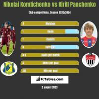 Nikolai Komlichenko vs Kirill Panchenko h2h player stats