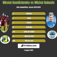 Nikolai Komliczenko vs Michal Rabusic h2h player stats