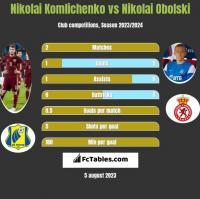 Nikolai Komlichenko vs Nikolai Obolski h2h player stats