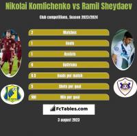 Nikolai Komlichenko vs Ramil Sheydaev h2h player stats