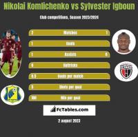 Nikolai Komlichenko vs Sylvester Igboun h2h player stats