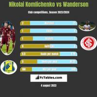 Nikolai Komlichenko vs Wanderson h2h player stats