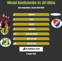 Nikolai Komliczenko vs Jiri Klima h2h player stats