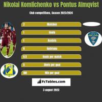Nikolai Komliczenko vs Pontus Almqvist h2h player stats