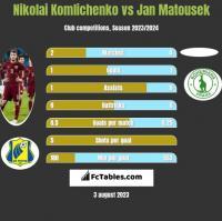 Nikolai Komliczenko vs Jan Matousek h2h player stats