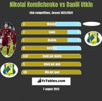 Nikolai Komlichenko vs Daniil Utkin h2h player stats