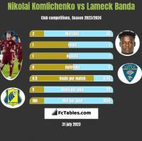 Nikolai Komliczenko vs Lameck Banda h2h player stats