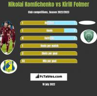 Nikolai Komliczenko vs Kirill Folmer h2h player stats