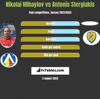 Nikolai Mihaylov vs Antonis Stergiakis h2h player stats
