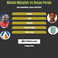 Nikolai Mihaylov vs Dusan Pernis h2h player stats