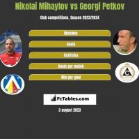 Nikolai Mihaylov vs Georgi Petkov h2h player stats