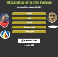 Nikolai Mihaylov vs Ivan Cvorovic h2h player stats