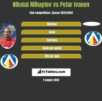 Nikolai Mihaylov vs Petar Ivanov h2h player stats